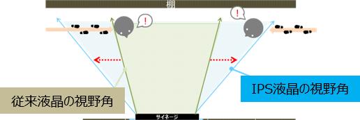広視野角液晶パネル採用