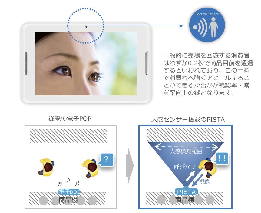 人感センサー機能1