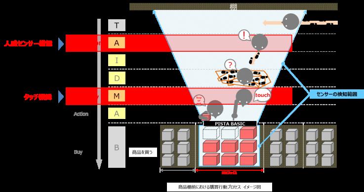 「フィールドトラッキングソリューション PISTA2.0 BASIC」をリリースしました。