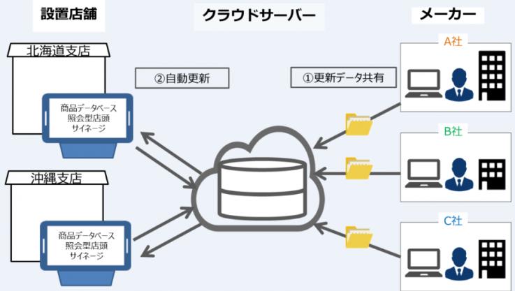 「IoT型デジタルサイネージと「PISTA2.0」の取り組み」をリリースしました。