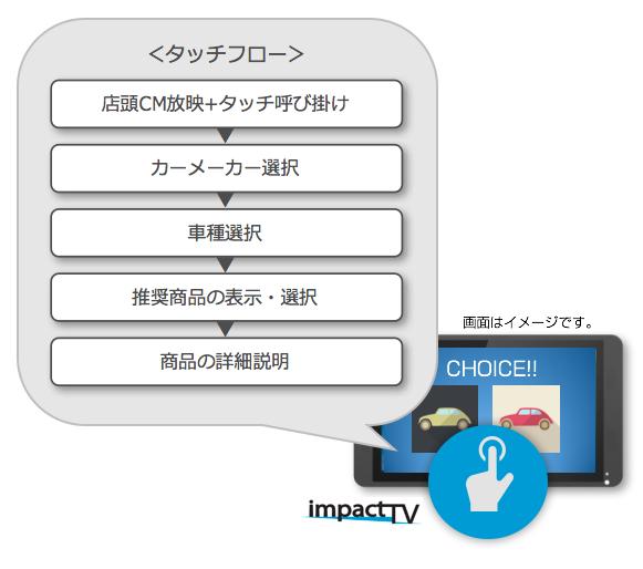 「店頭最適化!分厚いカタログをタッチアプリへ」をリリースしました。