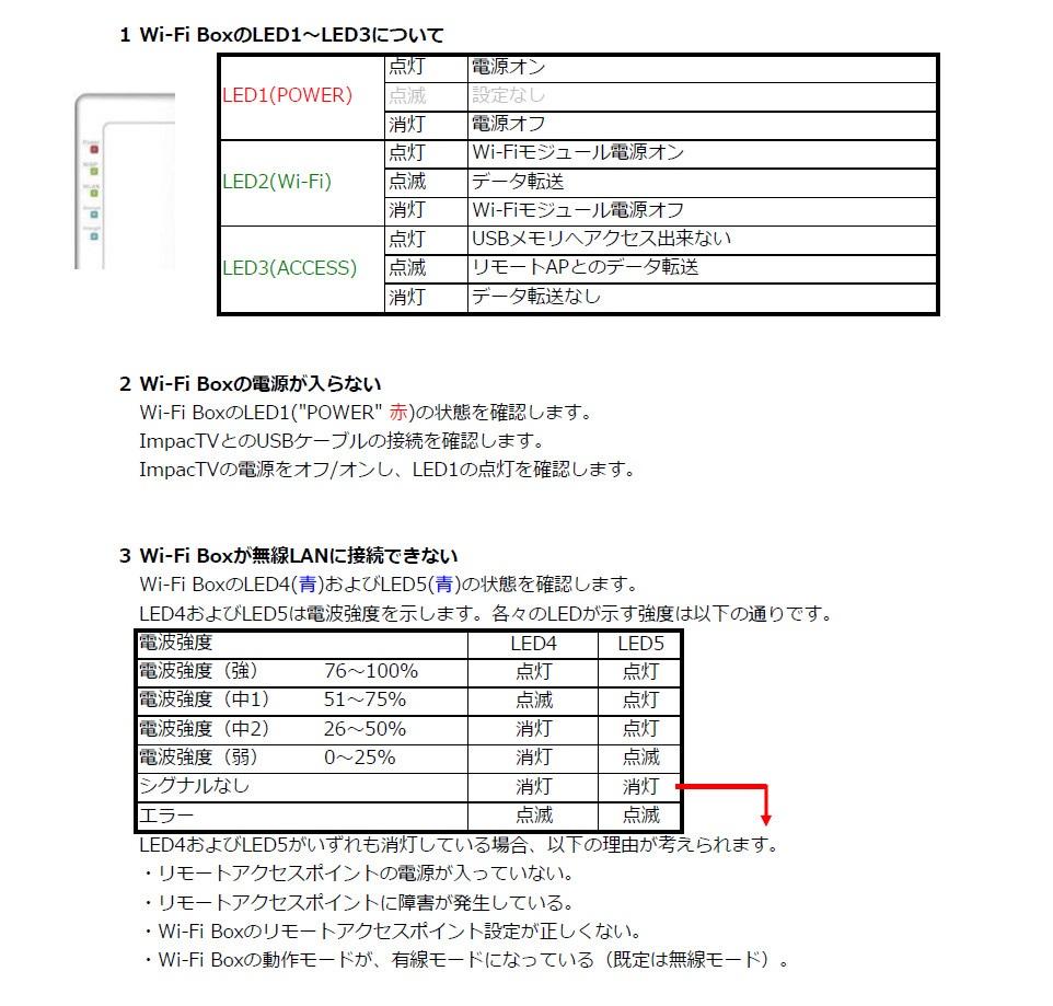 Wi-Fi BoxLED詳細
