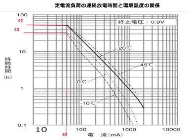 定電流負荷の連続放電時間と環境温度の関係